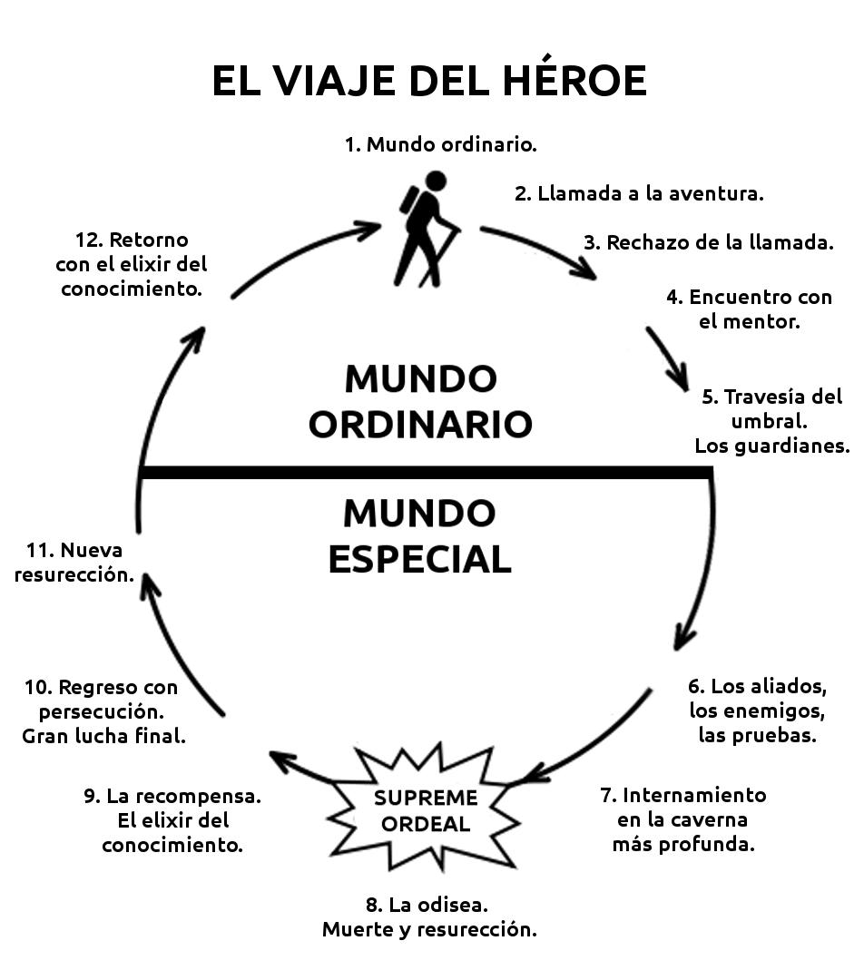 el camino del heroe
