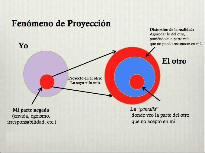 thumbnail_Fenómeno de Proyección Psicológica